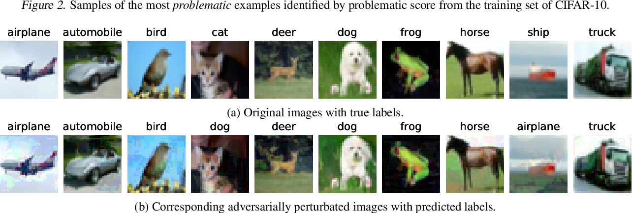 Figure 4 for Data Profiling for Adversarial Training: On the Ruin of Problematic Data