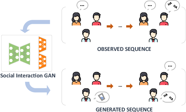 Figure 1 for SocialInteractionGAN: Multi-person Interaction Sequence Generation