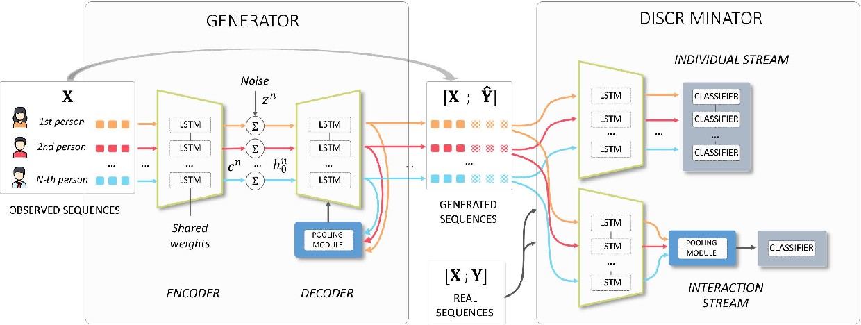 Figure 3 for SocialInteractionGAN: Multi-person Interaction Sequence Generation