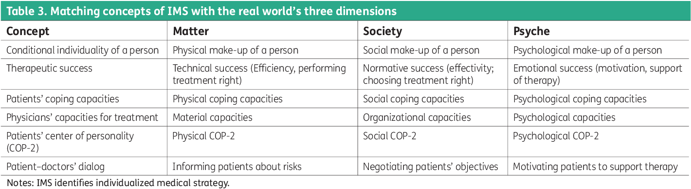 Table 3. Matching concepts of IMS with the real world's three dimensions