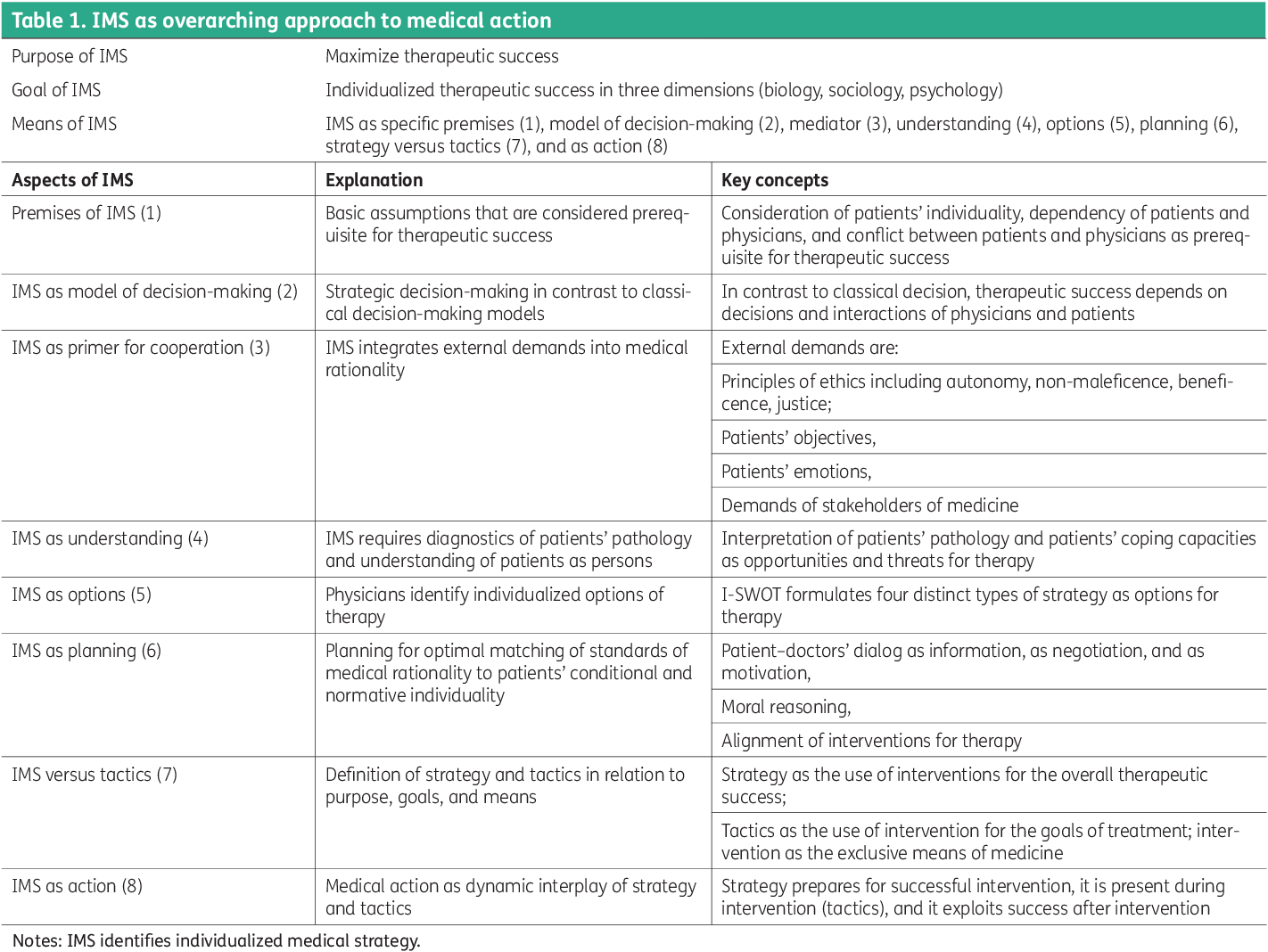 Table 1. IMS as overarching approach to medical action