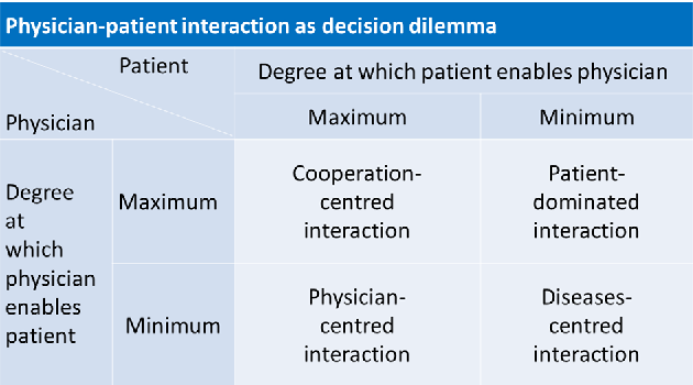 Figure 1. Maximizing therapeutic success requires physicians and patients to cooperate.