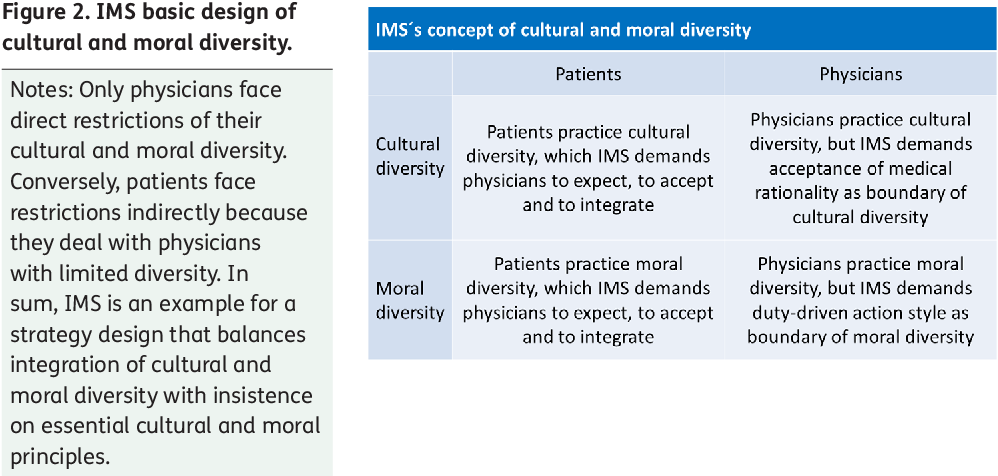 Figure 2. IMS basic design of cultural and moral diversity.