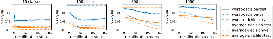 Figure 3 for Calibrating Predictions to Decisions: A Novel Approach to Multi-Class Calibration