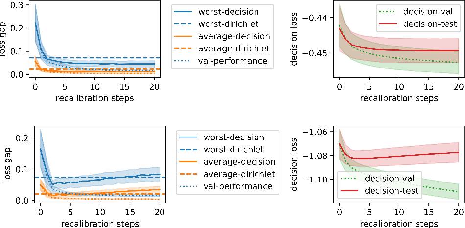Figure 4 for Calibrating Predictions to Decisions: A Novel Approach to Multi-Class Calibration