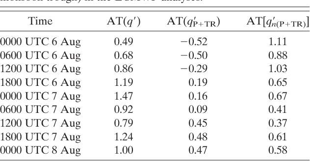 Table 2 from The Impact of Tropical Storm Paul (1999) on the