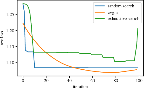 Figure 4 for Optimizing for Generalization in Machine Learning with Cross-Validation Gradients