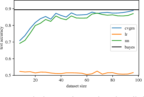 Figure 3 for Optimizing for Generalization in Machine Learning with Cross-Validation Gradients