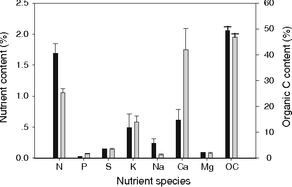 Fig. 5 Nutrient concentrations of the acacia and longan litter. Bars are standard deviations representing the variability of the two-time measurements in March 2002 and July 2003