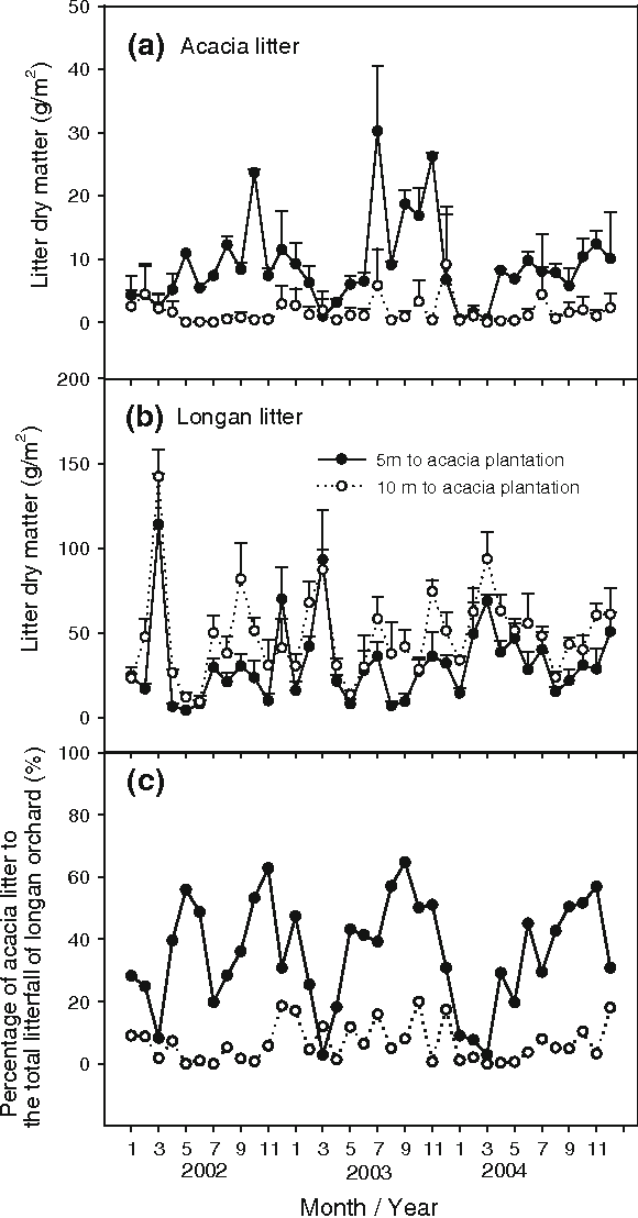 Fig. 6 Acacia (a) and longan (b) litter collected in the longan orchard at the distance of 5 and 10 m to the source acacia plantation. Bars are standard deviations representing the variability among six litter traps at each of the two distances