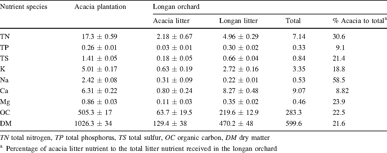 Table 2 Annual litter nutrient input (3-year average ± SD; in g m-2) onto the acacia plantation and longan orchard floors