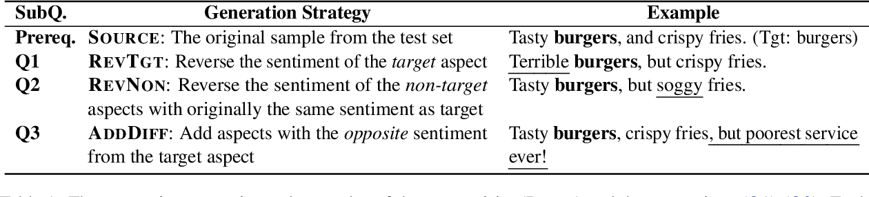 Figure 1 for Tasty Burgers, Soggy Fries: Probing Aspect Robustness in Aspect-Based Sentiment Analysis