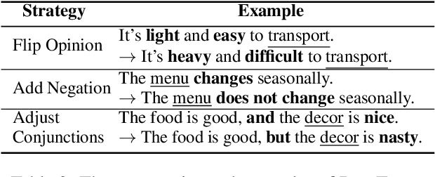 Figure 3 for Tasty Burgers, Soggy Fries: Probing Aspect Robustness in Aspect-Based Sentiment Analysis