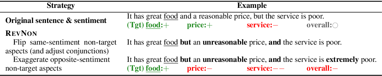 Figure 4 for Tasty Burgers, Soggy Fries: Probing Aspect Robustness in Aspect-Based Sentiment Analysis
