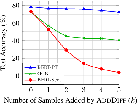 Figure 2 for Tasty Burgers, Soggy Fries: Probing Aspect Robustness in Aspect-Based Sentiment Analysis