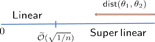 Figure 1 for Alternating Minimization Converges Super-Linearly for Mixed Linear Regression