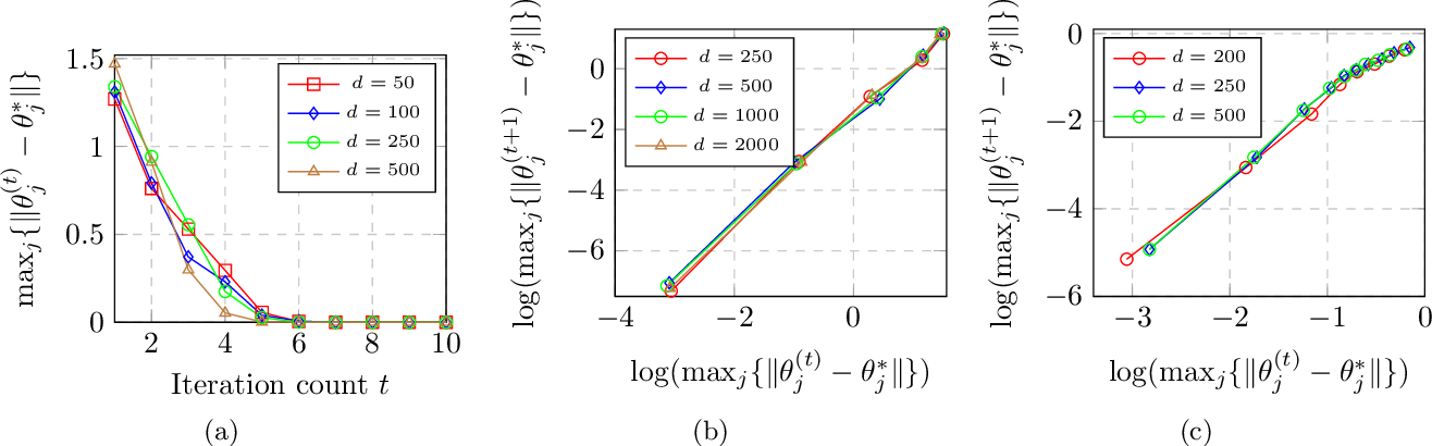 Figure 4 for Alternating Minimization Converges Super-Linearly for Mixed Linear Regression