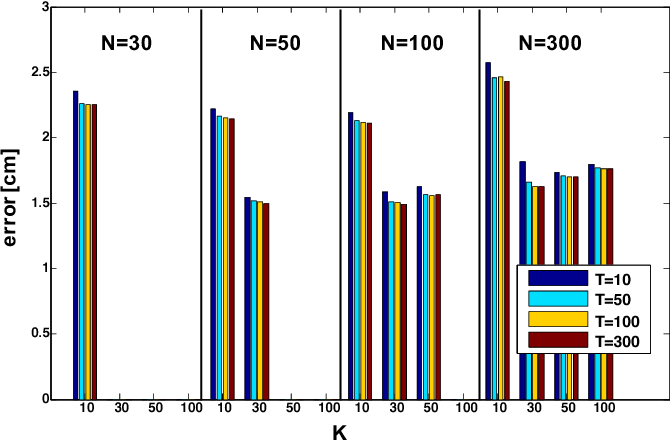 Fig. 5. Local Learning + Bagging: influence of parameters N (number of nearest neighbors), K (number of bootstrap replicas) and T (number of weak learners) on accuracy.