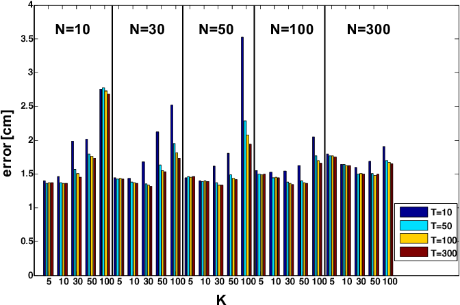 Fig. 6. Local Learning + RS: influence of parameters N (number of nearest neighbors), K (number of randomly selected features) and T (number of week learners) on accuracy.