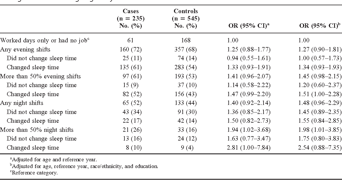 Association With Endometriosis Of Lifetime Occupational Shifts Worked And Sleep Time Change