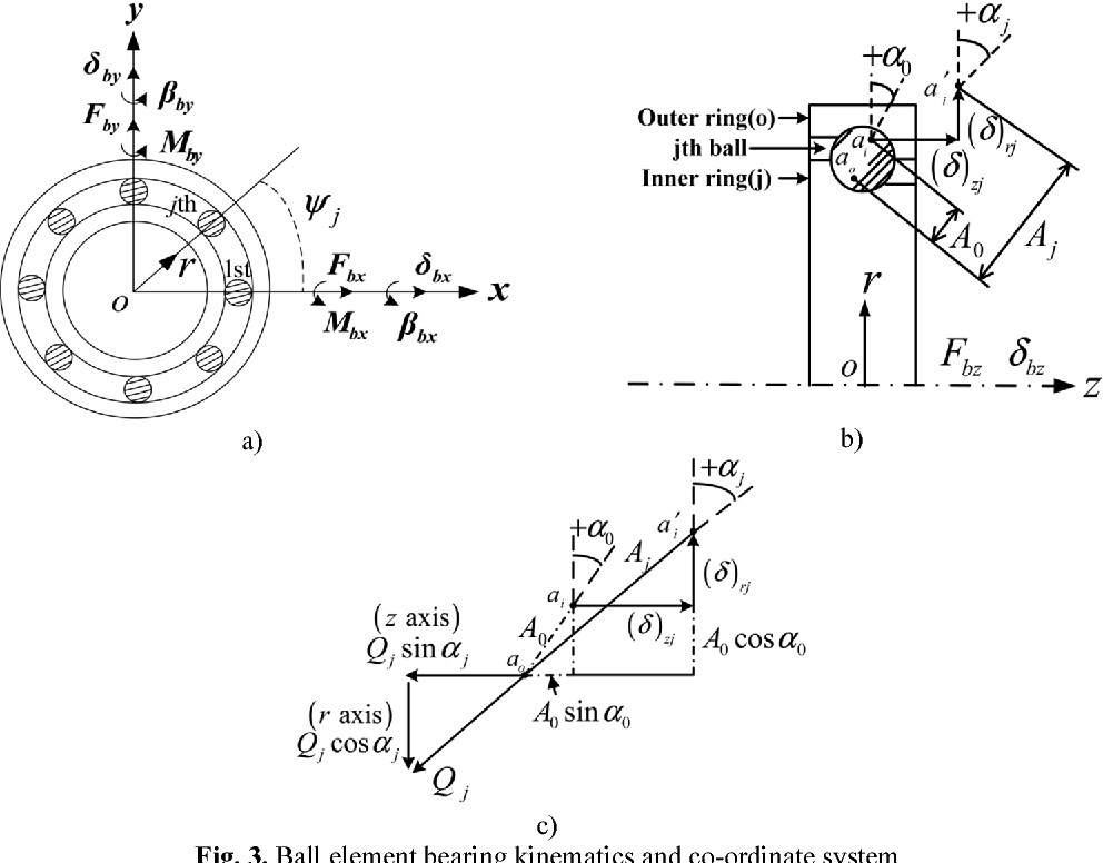 Figure 3 From The Influence Of Elastohydrodynamic Lubrication On The