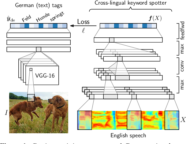 Figure 1 for Visually grounded cross-lingual keyword spotting in speech