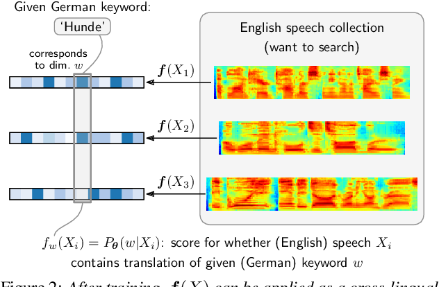 Figure 3 for Visually grounded cross-lingual keyword spotting in speech