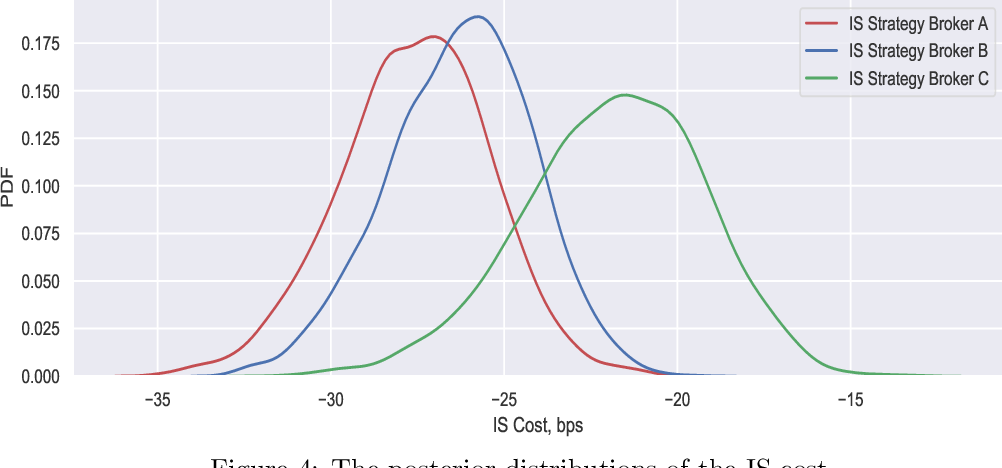 Bayesian Trading Cost Analysis and Ranking of Broker Algorithms
