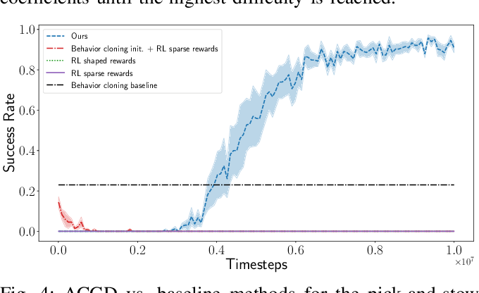 Figure 4 for Adaptive Curriculum Generation from Demonstrations for Sim-to-Real Visuomotor Control