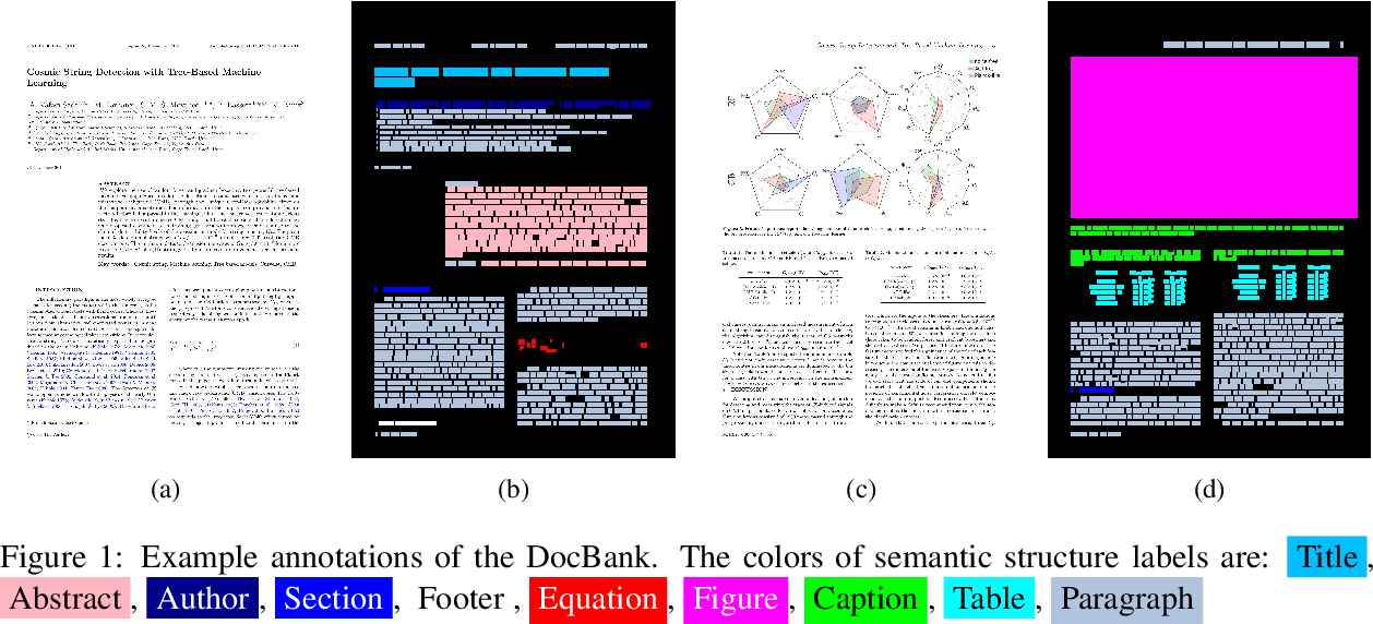 Figure 1 for DocBank: A Benchmark Dataset for Document Layout Analysis
