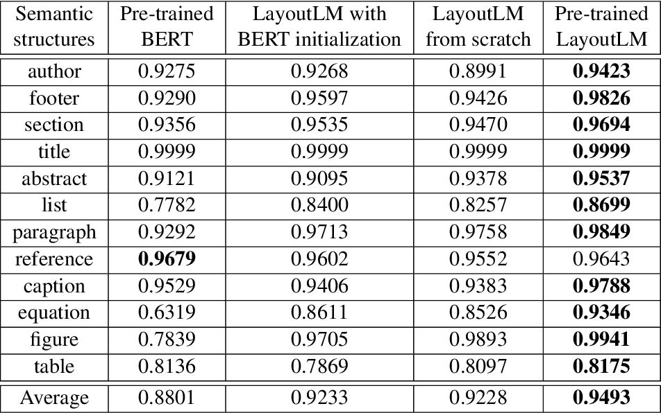 Figure 2 for DocBank: A Benchmark Dataset for Document Layout Analysis