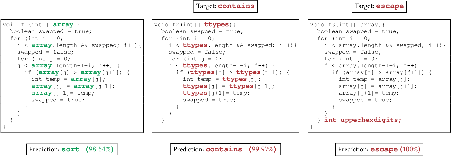 Figure 1 for Adversarial Examples for Models of Code