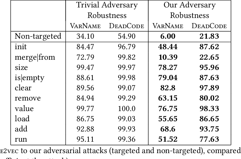 Figure 2 for Adversarial Examples for Models of Code