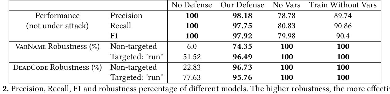 Figure 4 for Adversarial Examples for Models of Code