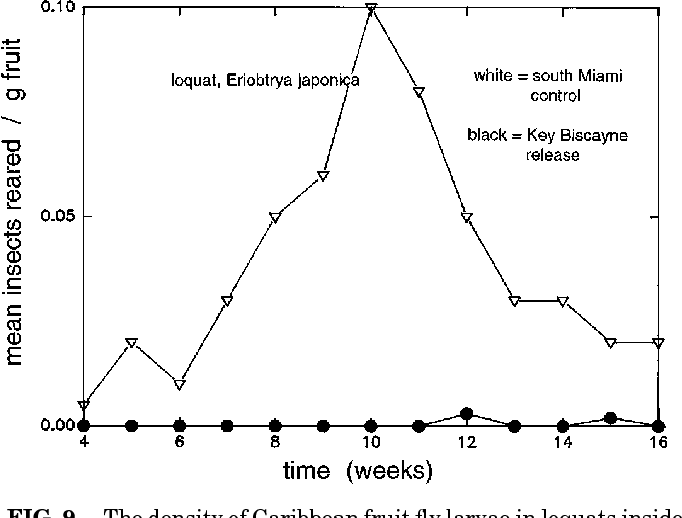 Figure 9 from Suppression of Caribbean fruit fly (Anastrepha