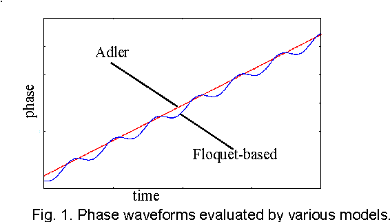 Figure 5 from Smoothed form of nonlinear phase macromodel ...