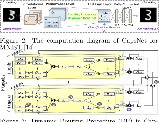 Figure 4 for Enabling Highly Efficient Capsule Networks Processing Through A PIM-Based Architecture Design