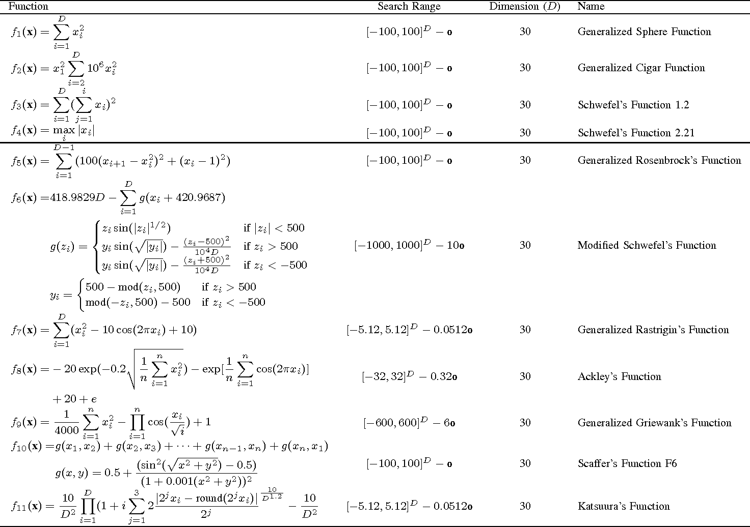 Figure 2 for Parameter Sensitivity Analysis of Social Spider Algorithm