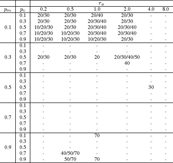 Figure 3 for Parameter Sensitivity Analysis of Social Spider Algorithm