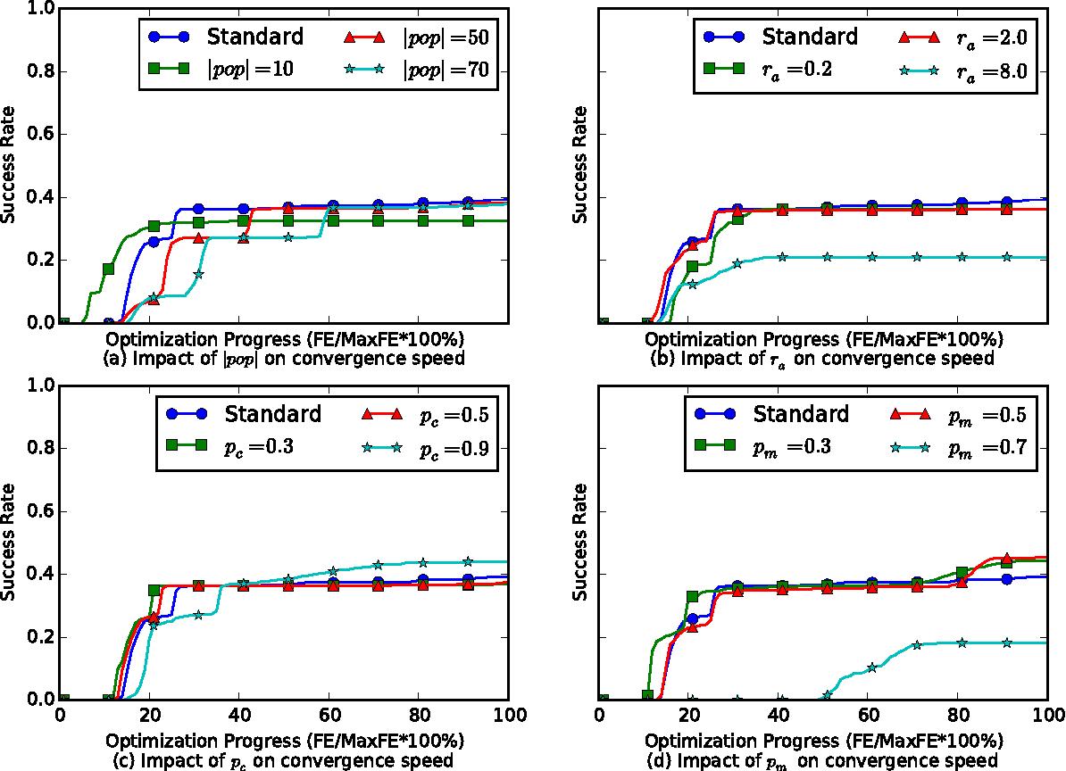 Figure 1 for Parameter Sensitivity Analysis of Social Spider Algorithm