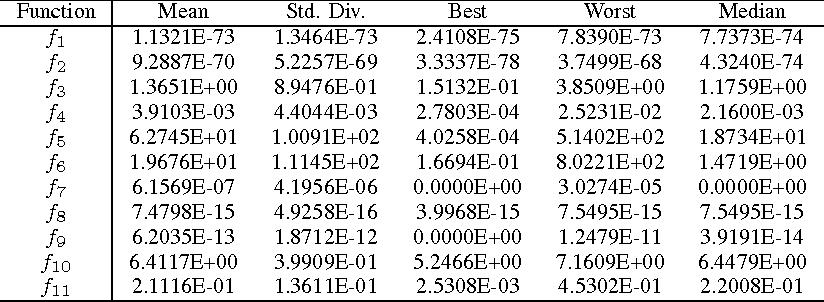 Figure 4 for Parameter Sensitivity Analysis of Social Spider Algorithm
