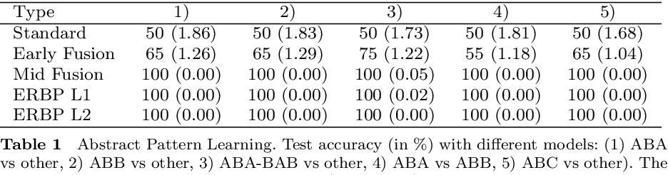 Figure 2 for Relational Weight Priors in Neural Networks for Abstract Pattern Learning and Language Modelling