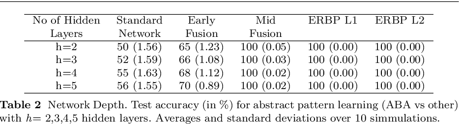 Figure 4 for Relational Weight Priors in Neural Networks for Abstract Pattern Learning and Language Modelling