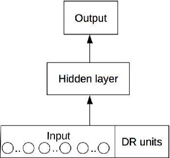 Figure 1 for Relational Weight Priors in Neural Networks for Abstract Pattern Learning and Language Modelling