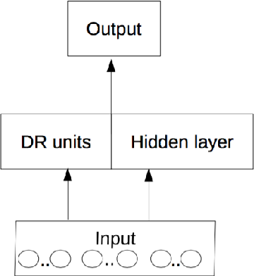 Figure 3 for Relational Weight Priors in Neural Networks for Abstract Pattern Learning and Language Modelling