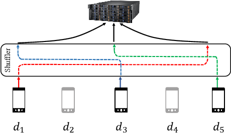 Figure 1 for Renyi Differential Privacy of the Subsampled Shuffle Model in Distributed Learning
