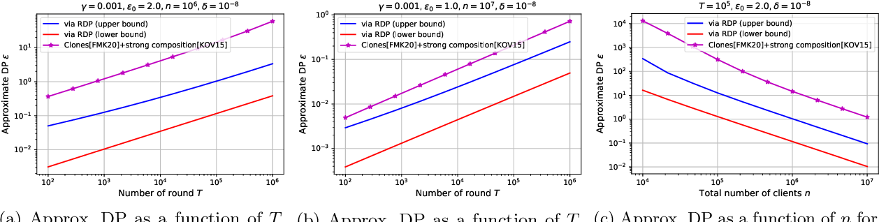 Figure 3 for Renyi Differential Privacy of the Subsampled Shuffle Model in Distributed Learning