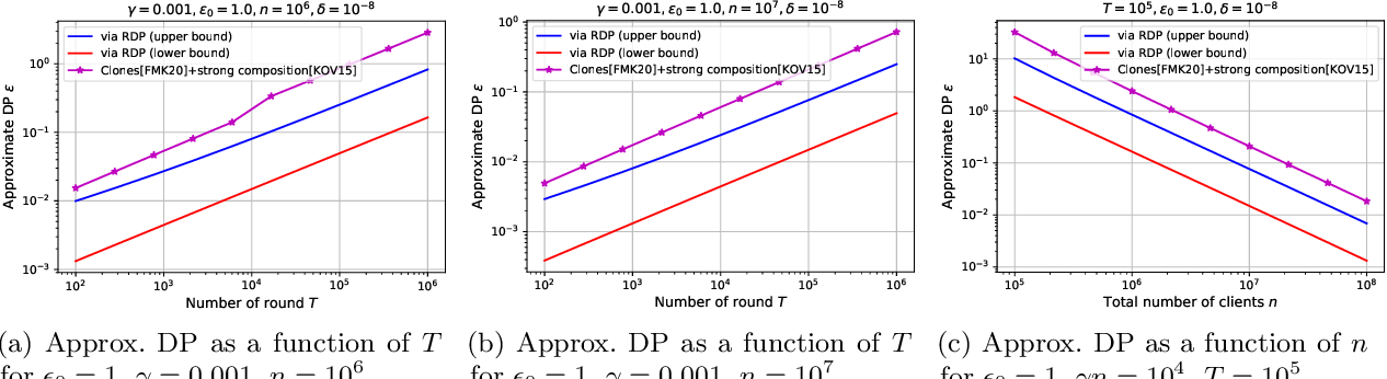 Figure 4 for Renyi Differential Privacy of the Subsampled Shuffle Model in Distributed Learning