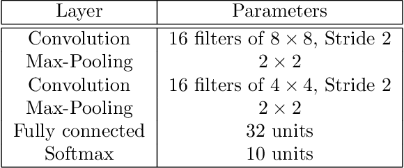 Figure 2 for Renyi Differential Privacy of the Subsampled Shuffle Model in Distributed Learning