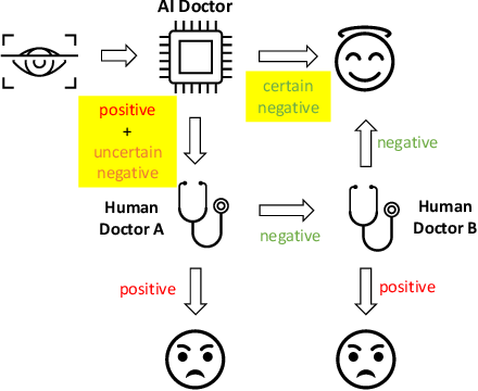 Figure 1 for Exploiting Uncertainties from Ensemble Learners to Improve Decision-Making in Healthcare AI